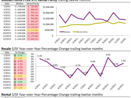 February 2012 OC Housing Market Newsletter