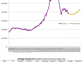 Current trends in the OC housing market: 3-10-2012