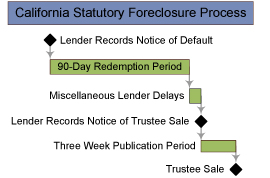 Detailed review of the new changes to California foreclosure law