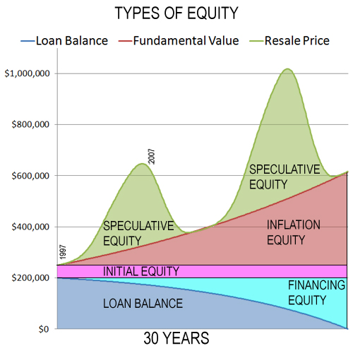 types-of-equity