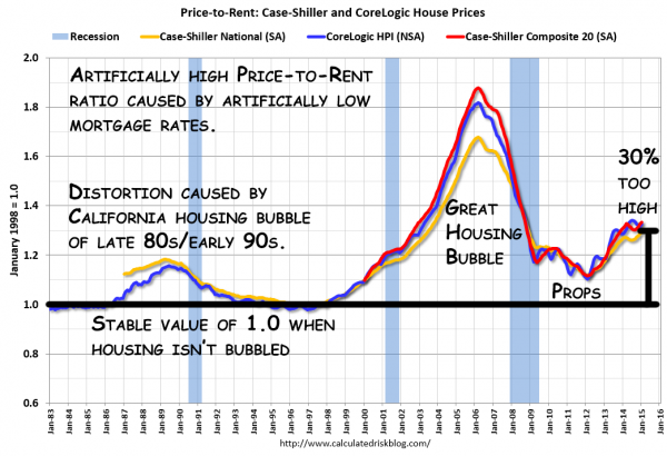 PriceRentJan2015