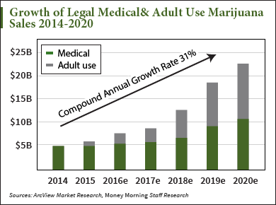 0616_growthoflegalmedical