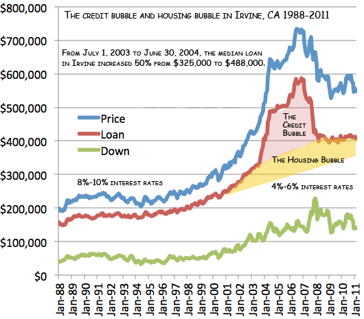 The case against another catastrophic housing market crash